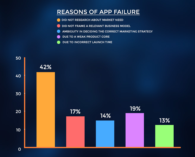 reasons of app failure