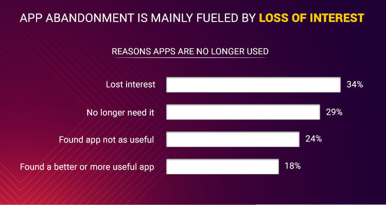 When you create an App it is important to focus on the top reasons Why users lose interest in Apps