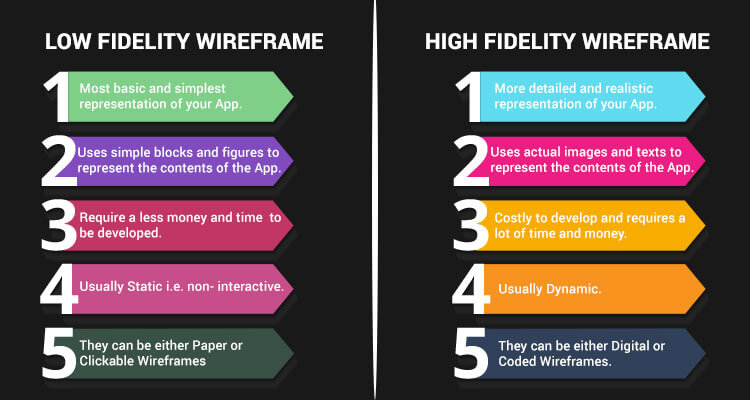 To Create an App, you need to build a Wireframe and know the differences between low fidelity & high fidelity wireframe