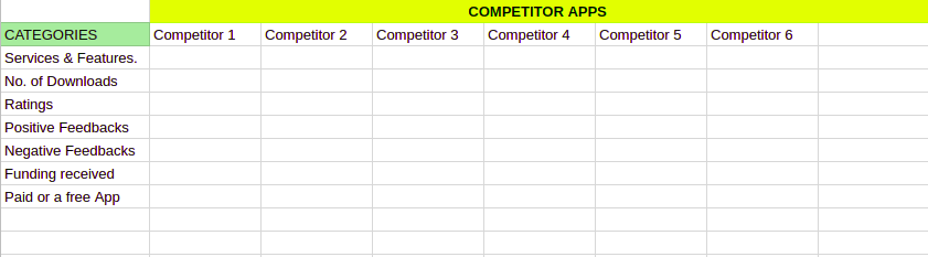 An excel sheet showing How to conduct Market research to create a mobile App