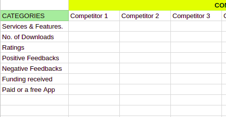 An excel sheet(b) showing How to conduct Market research to create a mobile App