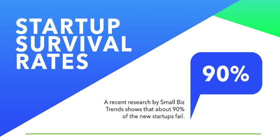 Almost 90% of the new start ups fail