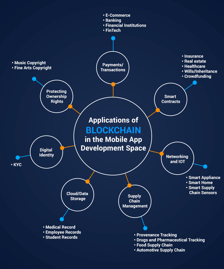 There are many use cases and Industry segments where Blockchain App Development can be applied