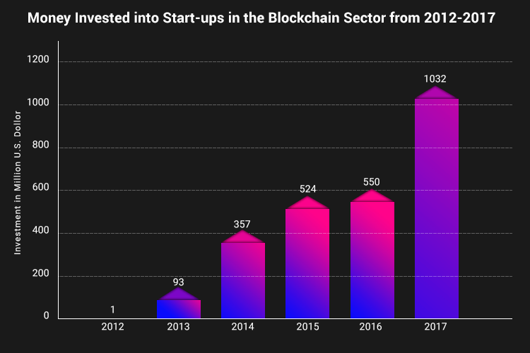 Increase in the amount of money invested in to Start-ups in Blockchain Sector from 2012-17