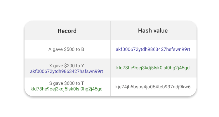 Example of How Hash values in Blockchain are applied for security purposes