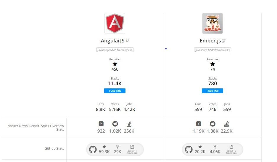 AngularJS development company   AngularJS vs emberJS