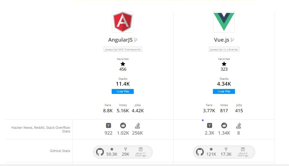 AngularJS development company | AngularJS vs VueJS