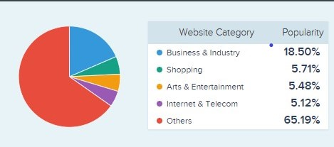 AngularJS development company   different categories of Application that makes use of angularJS