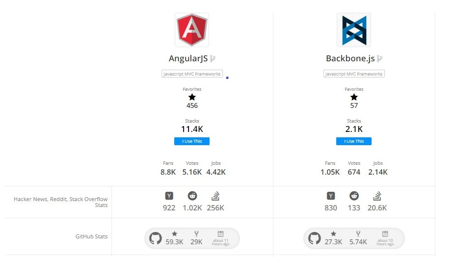 AngularJS development company |angularJS vs BackboneJS
