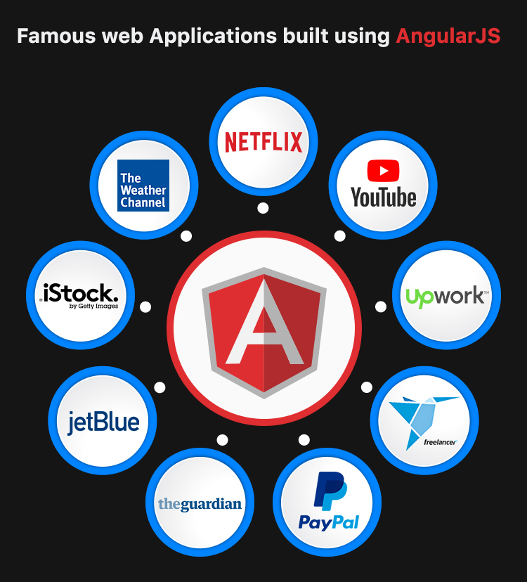 AngularJS development company | Web applications built using AngularJS