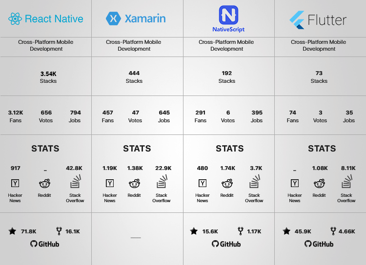 Comparison among React native, Xamarin, NativeScript & Flutter showing popularity in platforms GitHub, StackOverflow, etc.