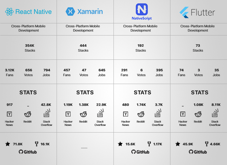 react native app development | comparison chart between react native and competitors