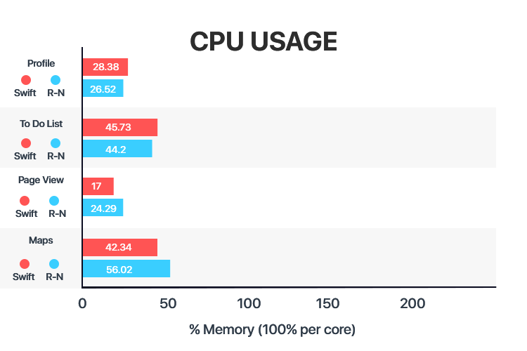 Apps built with react native app development are almost similar to regular Native Apps in terms of CPU usage.