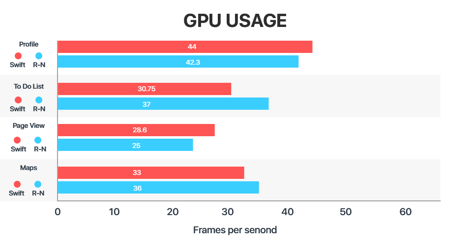 Apps built with react native app development are almost similar to regular Native Apps in terms of GPU usage.