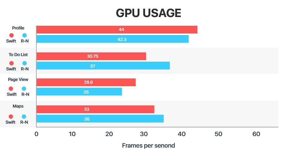 react native app development | GPU usage