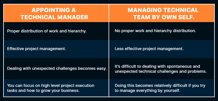 find an app developer | managing technical team via technical manager VS own self