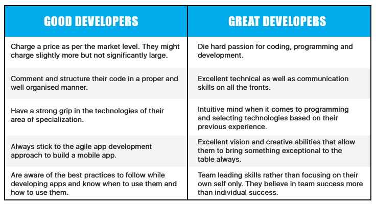 find an app developer | comparison between good and great developers