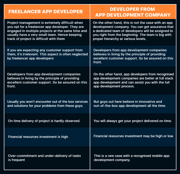 find an app developer | freelance app developers VS developer from recognised company