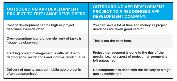 find an app developer | outsourcing comparison between freelance developers and developers from recognised companies