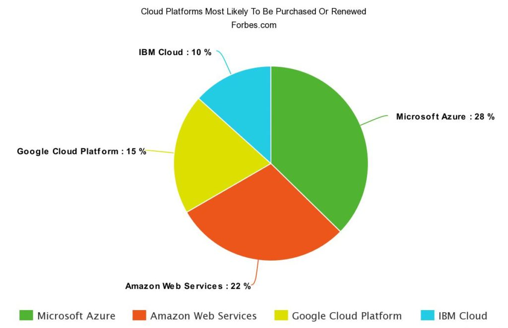 Best-Cloud-Platform