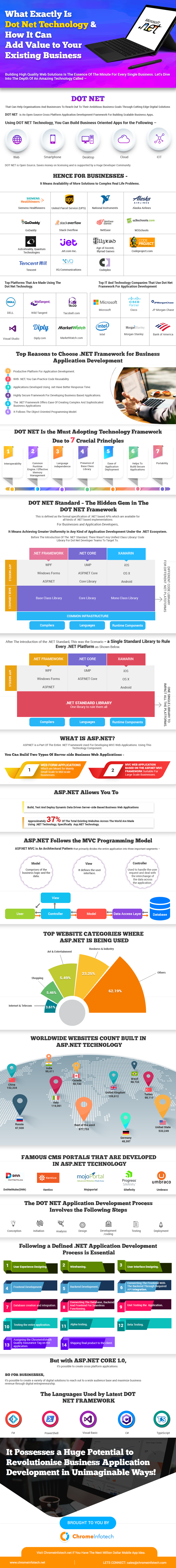 dot net infographic