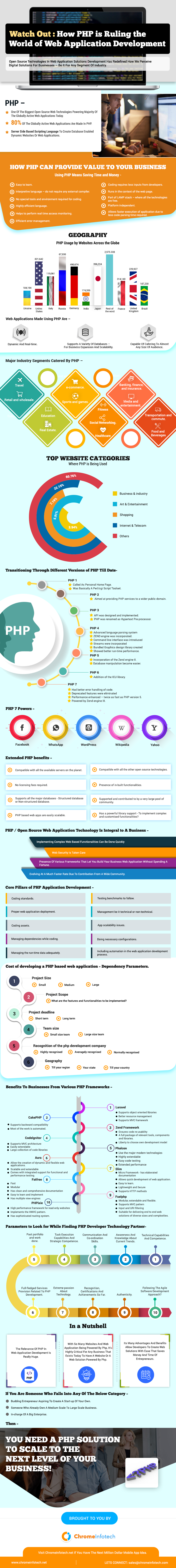 php infographic