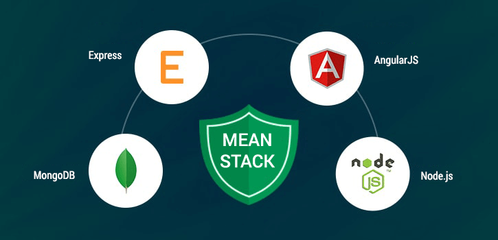 MEAN Stack Development Company builds Modern Web Apps with MongoDB, Express, Angular and Node.js