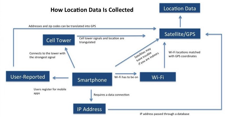 How-Location-data-is-collected