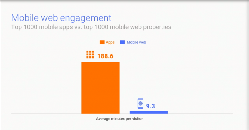 Mobile-web-engagement