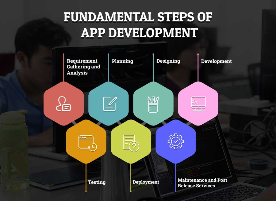 app development cost step 1