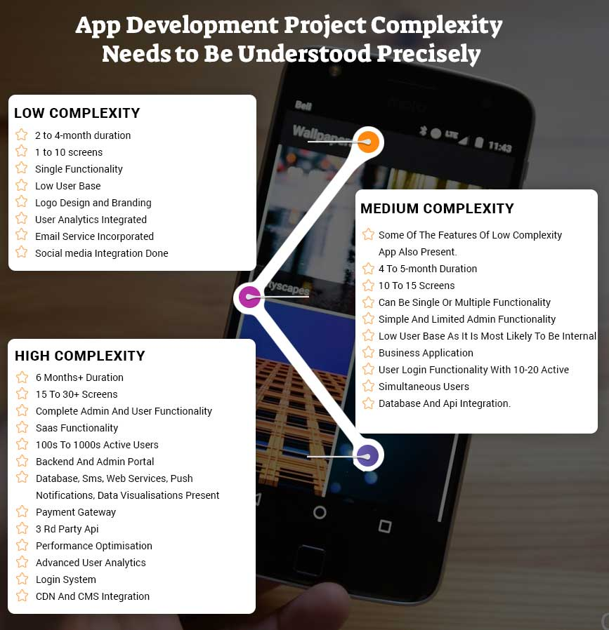 app development cost step 5