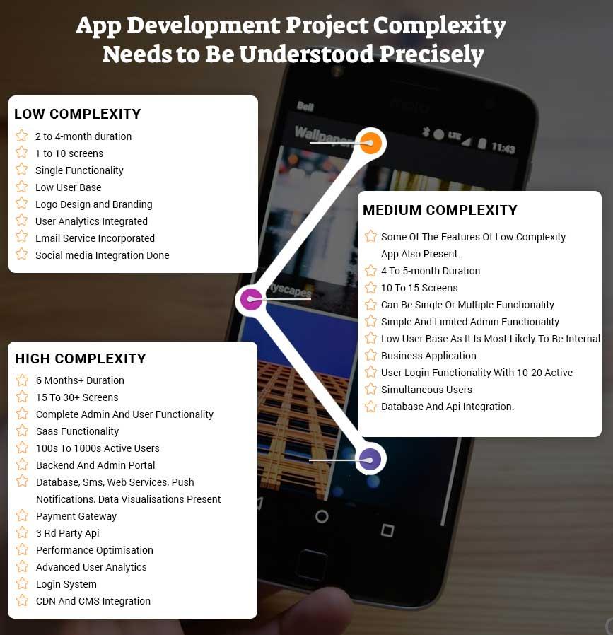 app development cost step 5