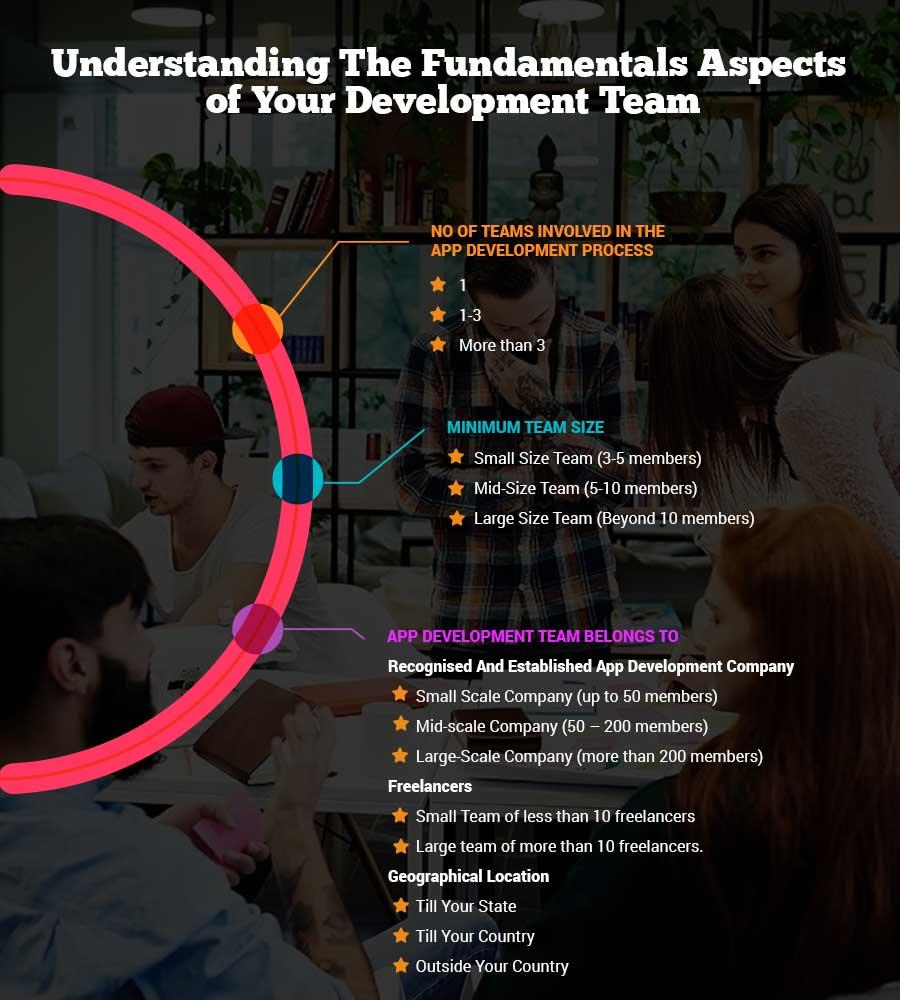 app development cost step 8