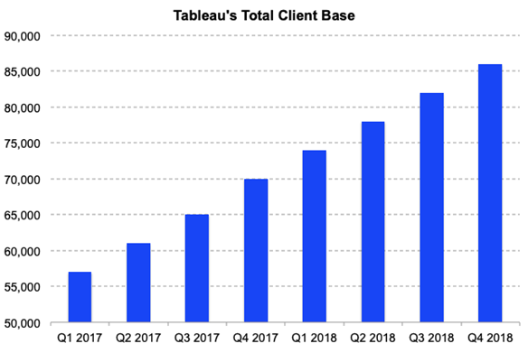 What is Tableau? Why Companies Are Hiring Tableau Developers?