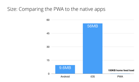 compare-pwa-to-native