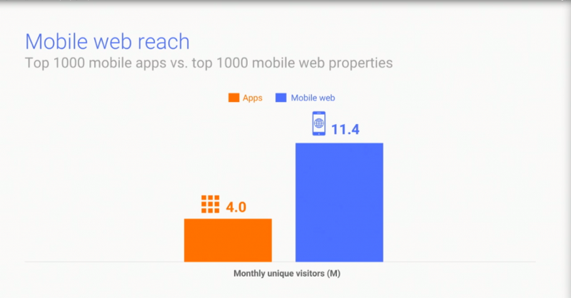 mobile-web-reach