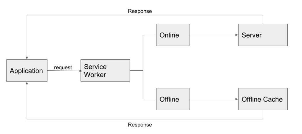 progressive-web-apps-service-worker