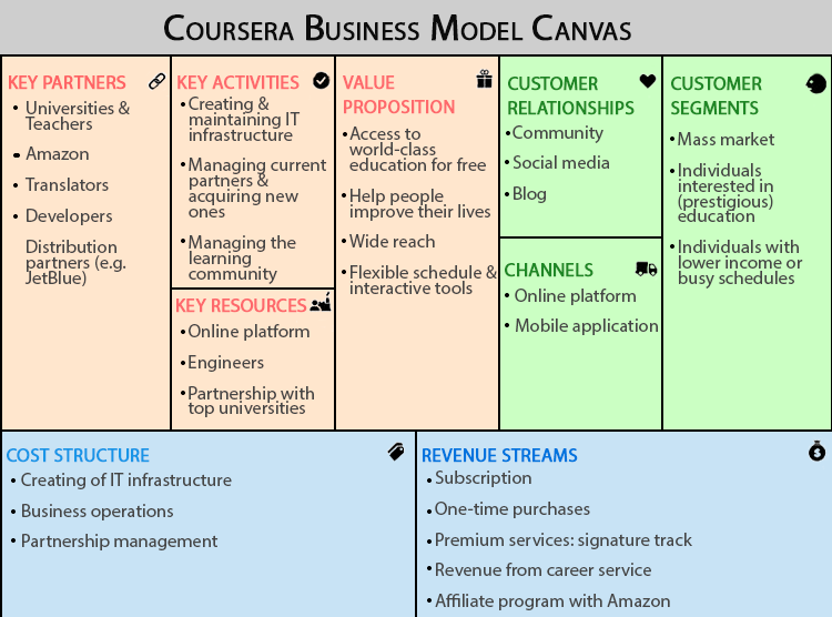 Coursera-business-model