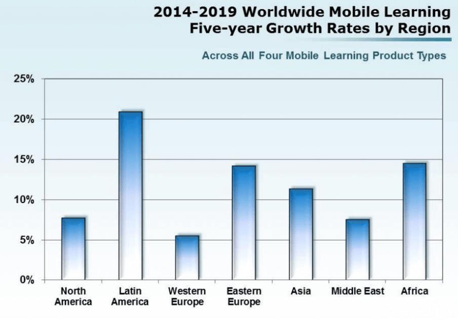 worldwide-mobile-learning