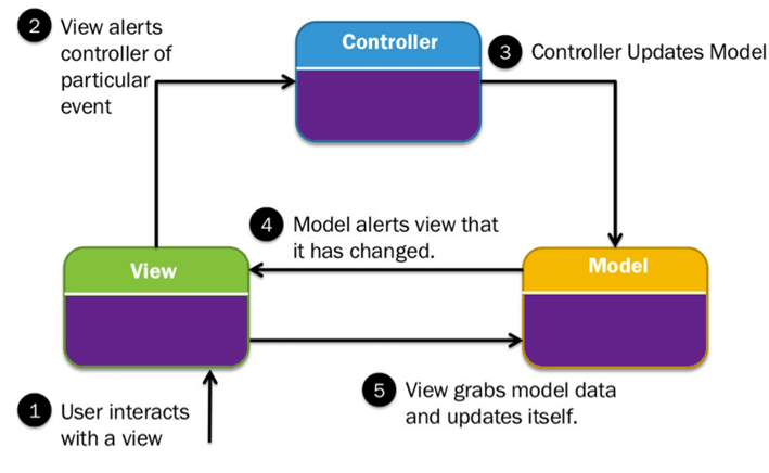 Model View Controller Diagram