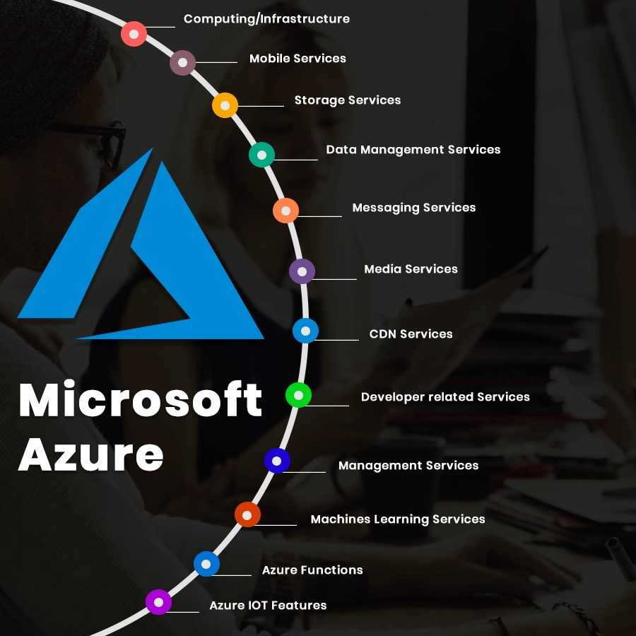 Microsoft Azure features