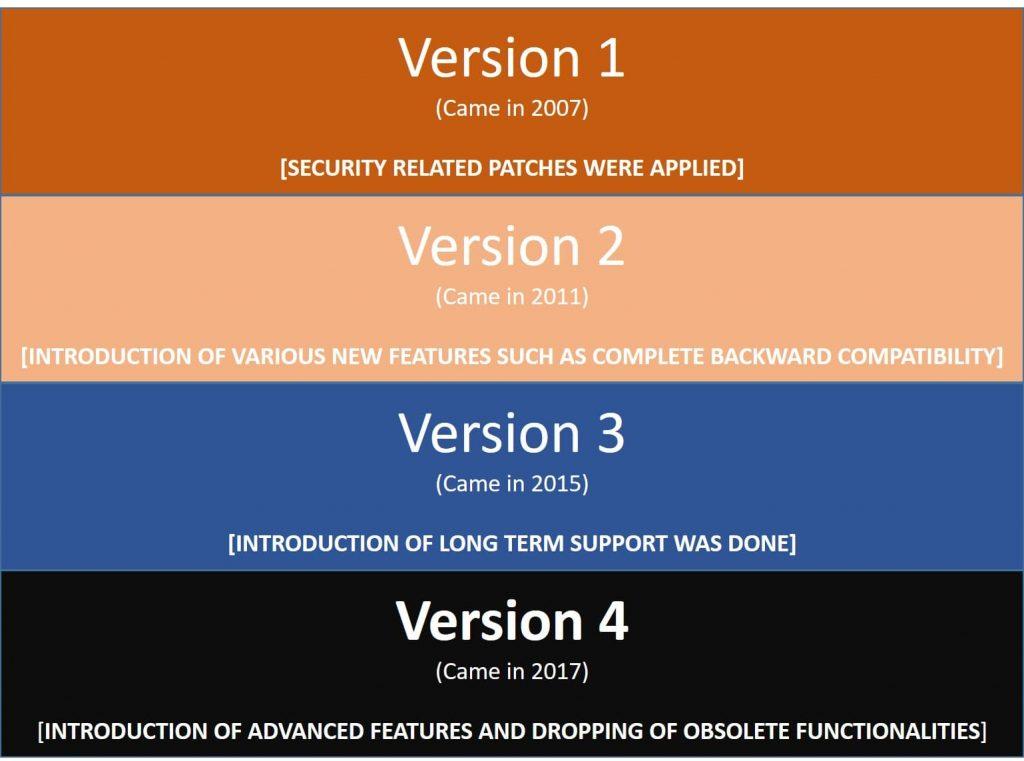 symfony framework version history