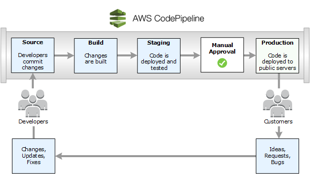 AWS CodePipeline | Workflow of CodePipeline