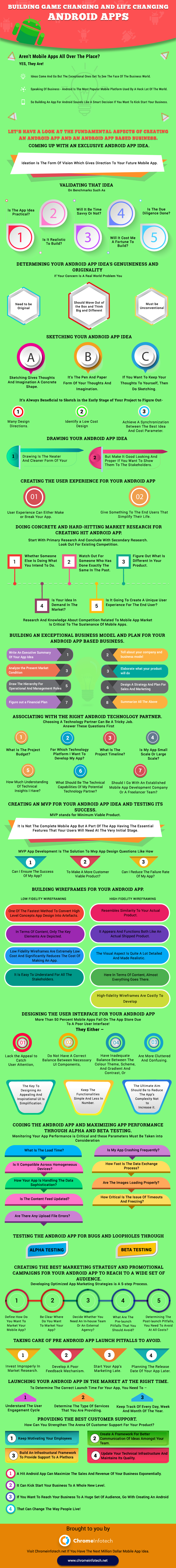 Android App Development Infographic