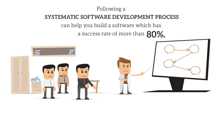 Following a systematic software development process can help you build a product that has 80% higher chances of success.