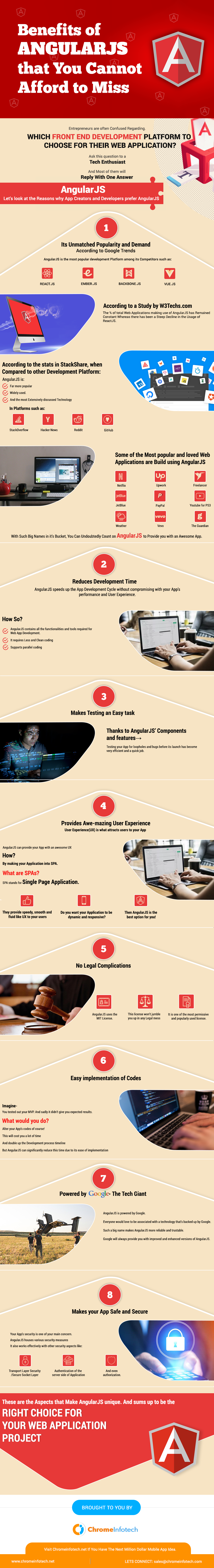 angularJS infographic