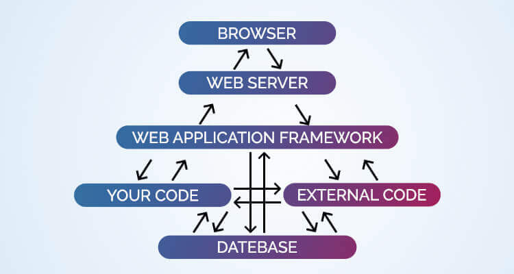web application workflow showing how a business web app works