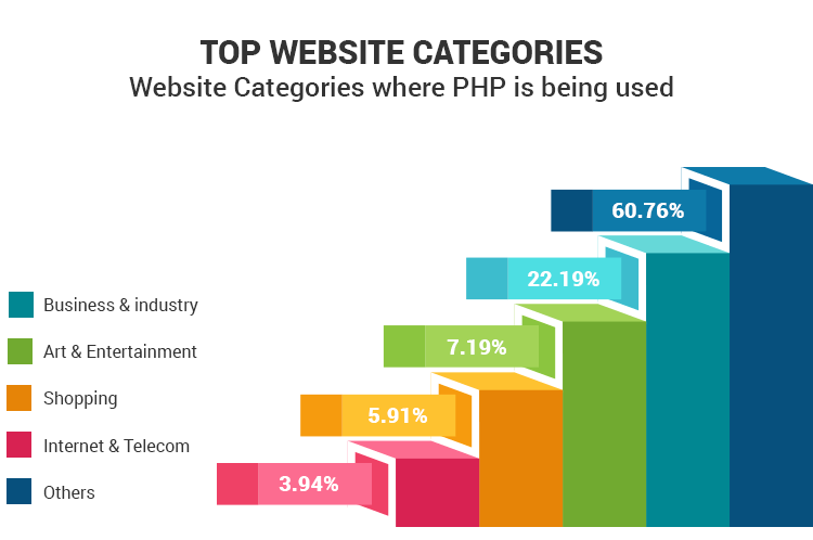 statistics showing major industry segments using php for conducting businesses