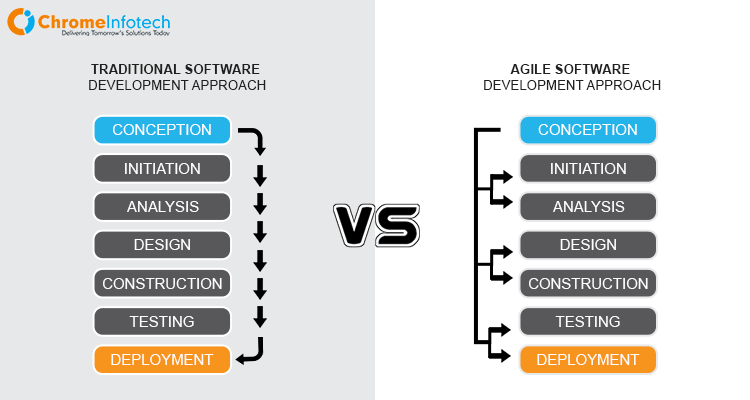 comparison between agile and traditional web development approach for businesses