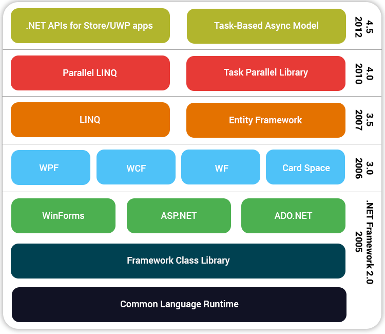 asp net development company shows all components of dot net stack